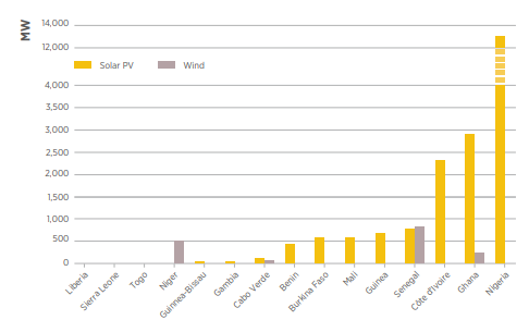 Figure 4 IRENA report solar and wind market per country