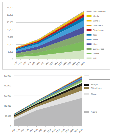 IRENA report on renewable energy projections
